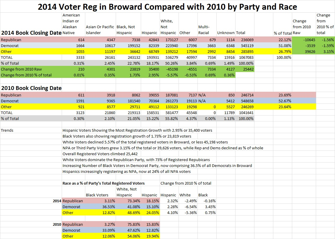 Broward Demographics 2014 compared to 2010, data from State Supervisor of Elections