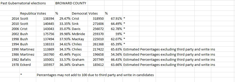 Past Gubernatorial Results for Broward County