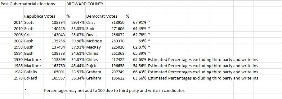 Past Gubernatorial Results for Broward County