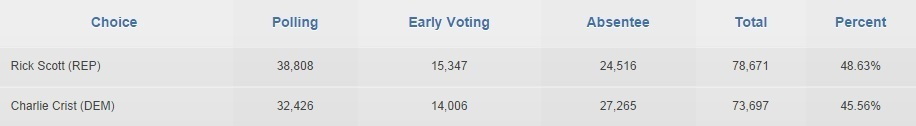 Sarasota Gov Race Numbers